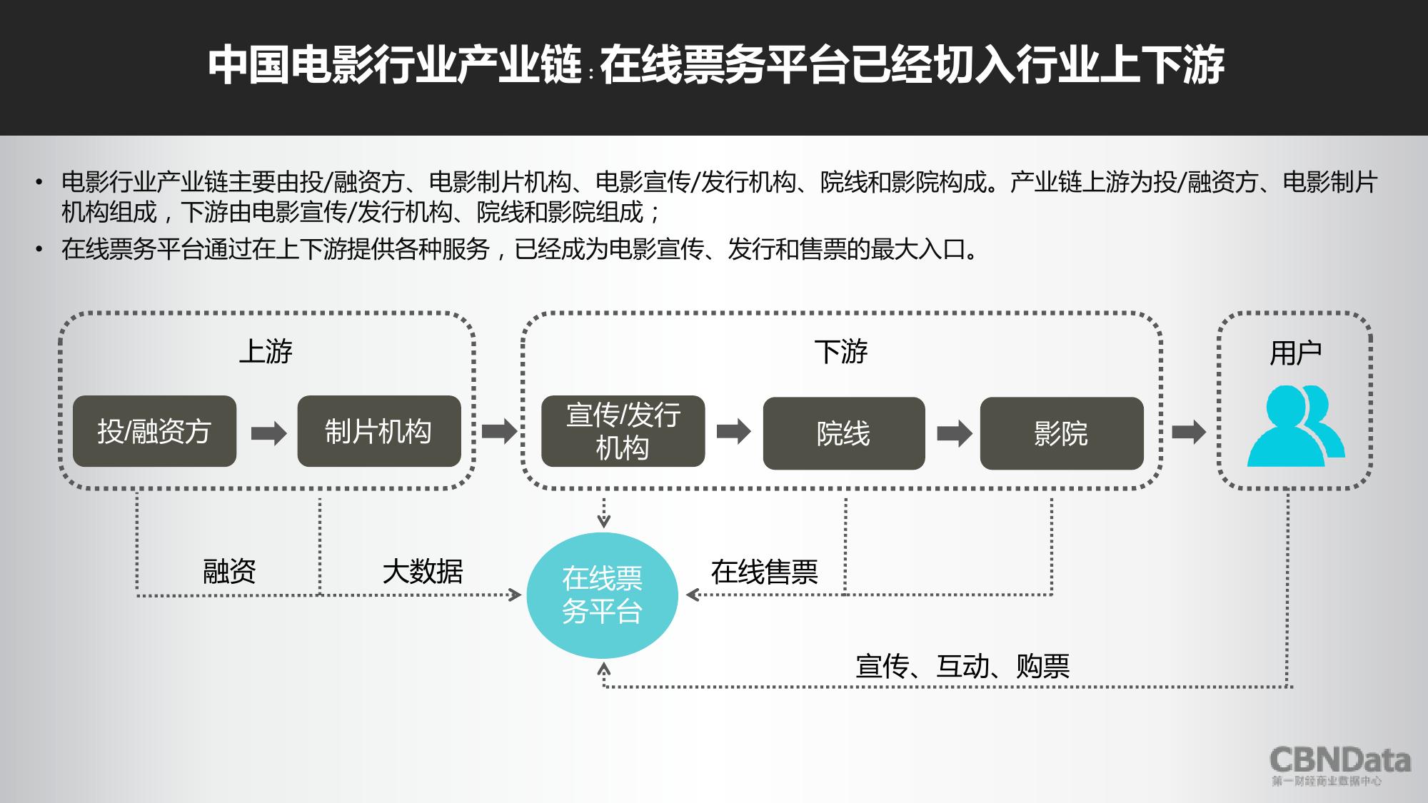 2016上半年中国在线票务平台大数据报告_000006