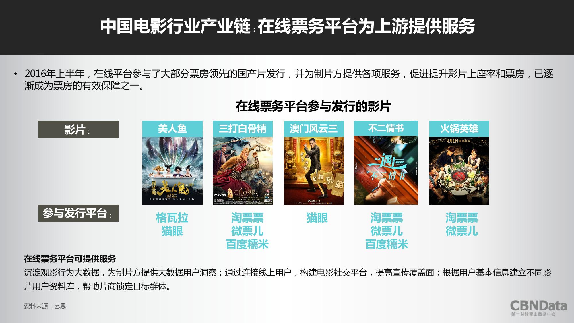 2016上半年中国在线票务平台大数据报告_000007