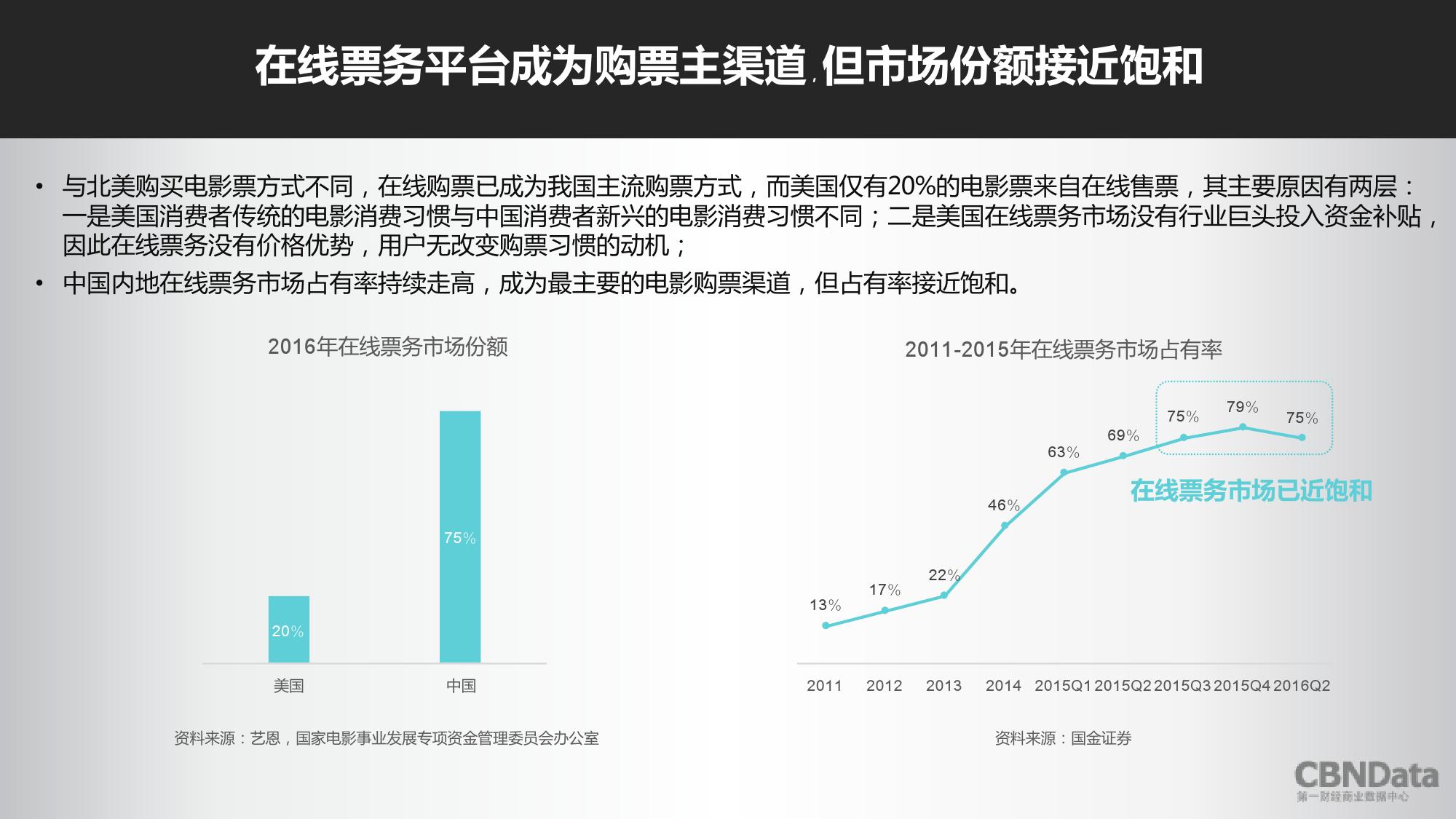 2016上半年中国在线票务平台大数据报告_000009