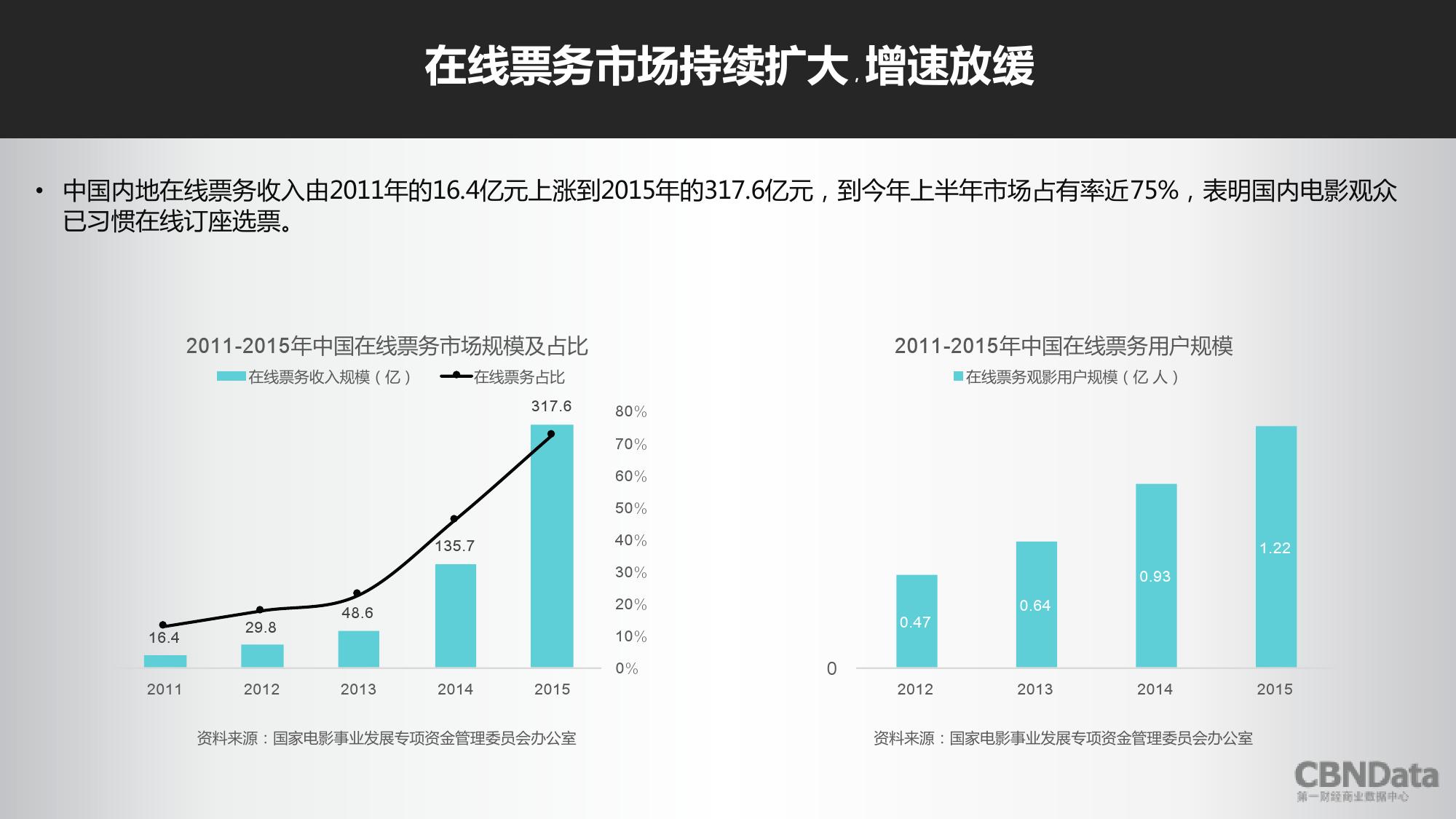 2016上半年中国在线票务平台大数据报告_000011