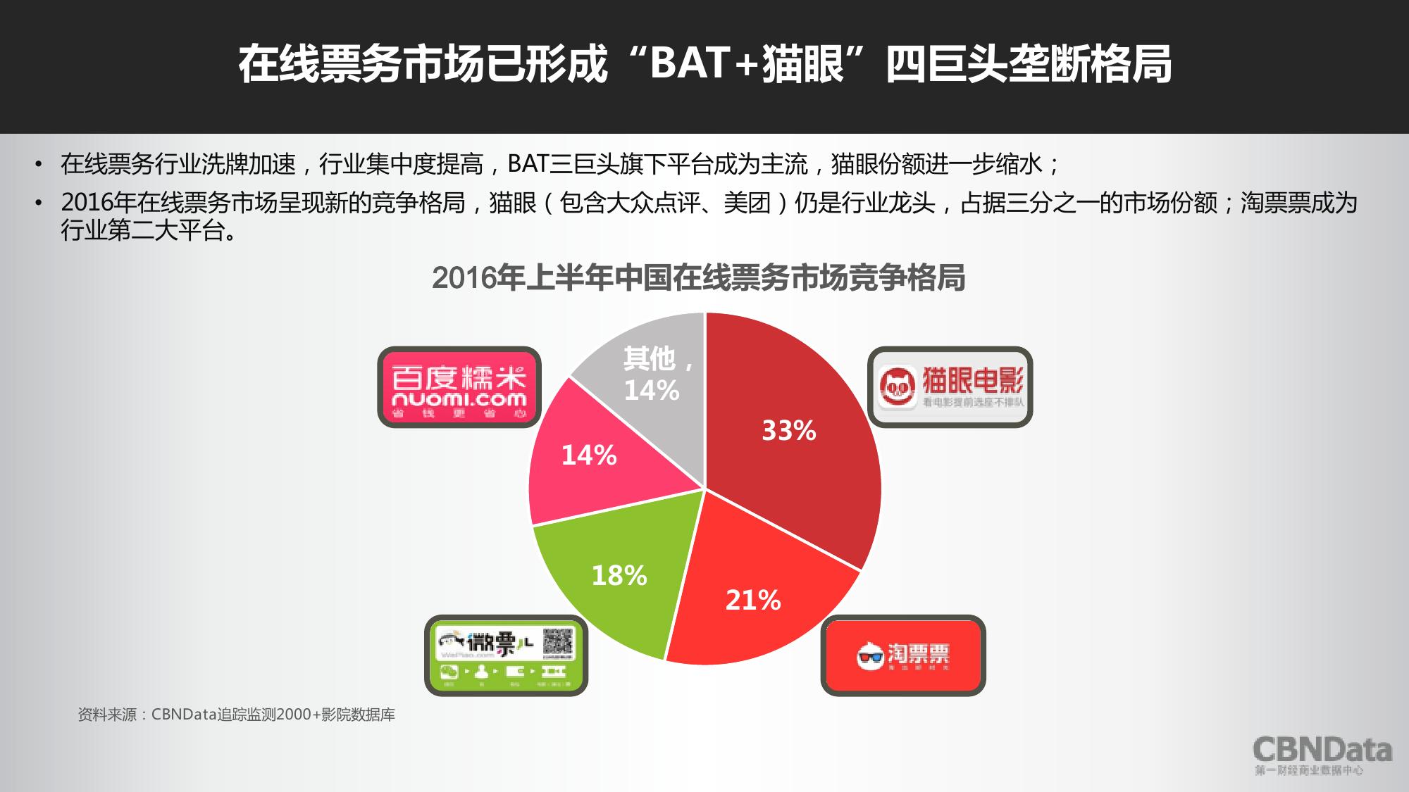 2016上半年中国在线票务平台大数据报告_000012