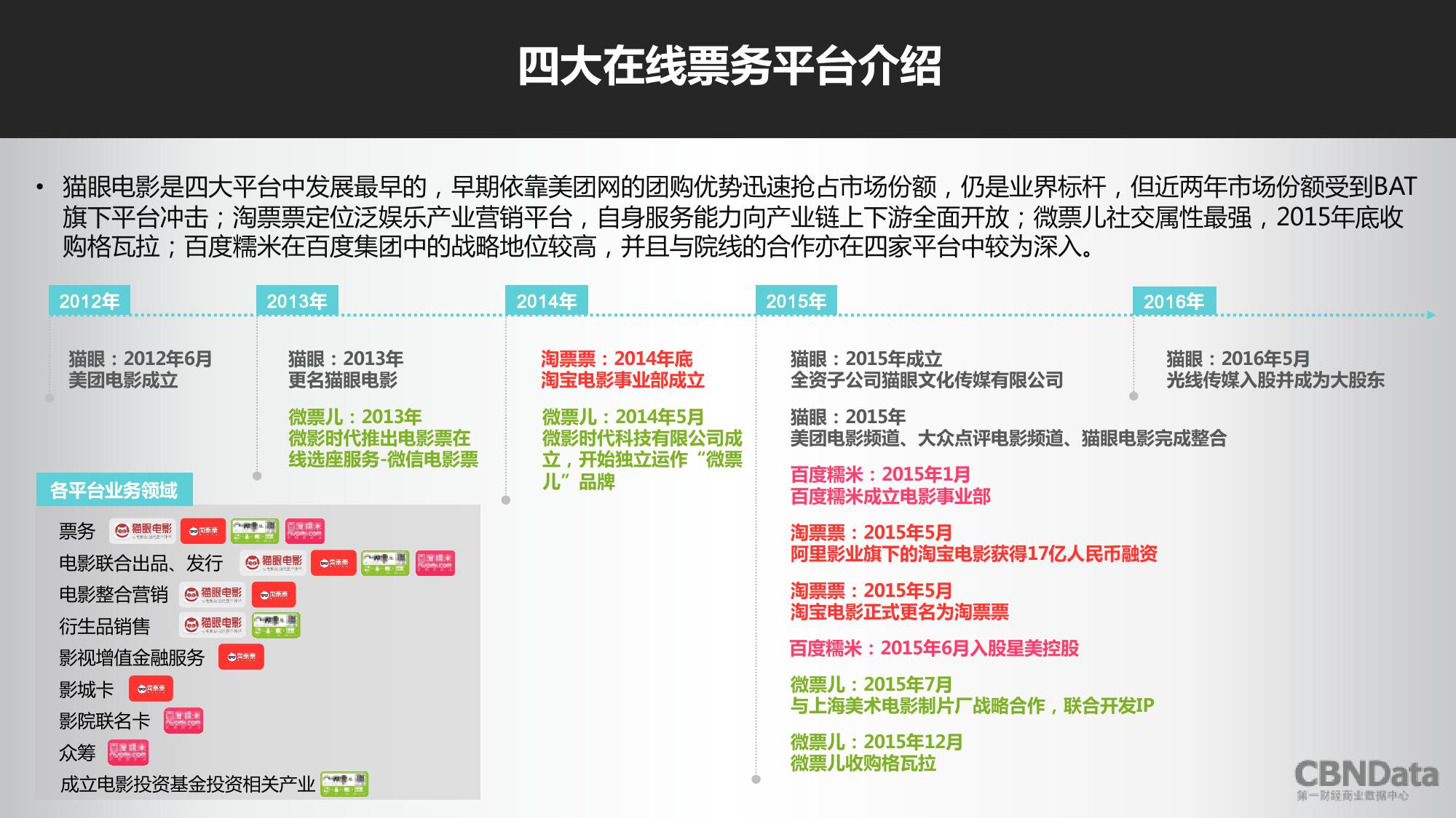 2016上半年中国在线票务平台大数据报告_000013