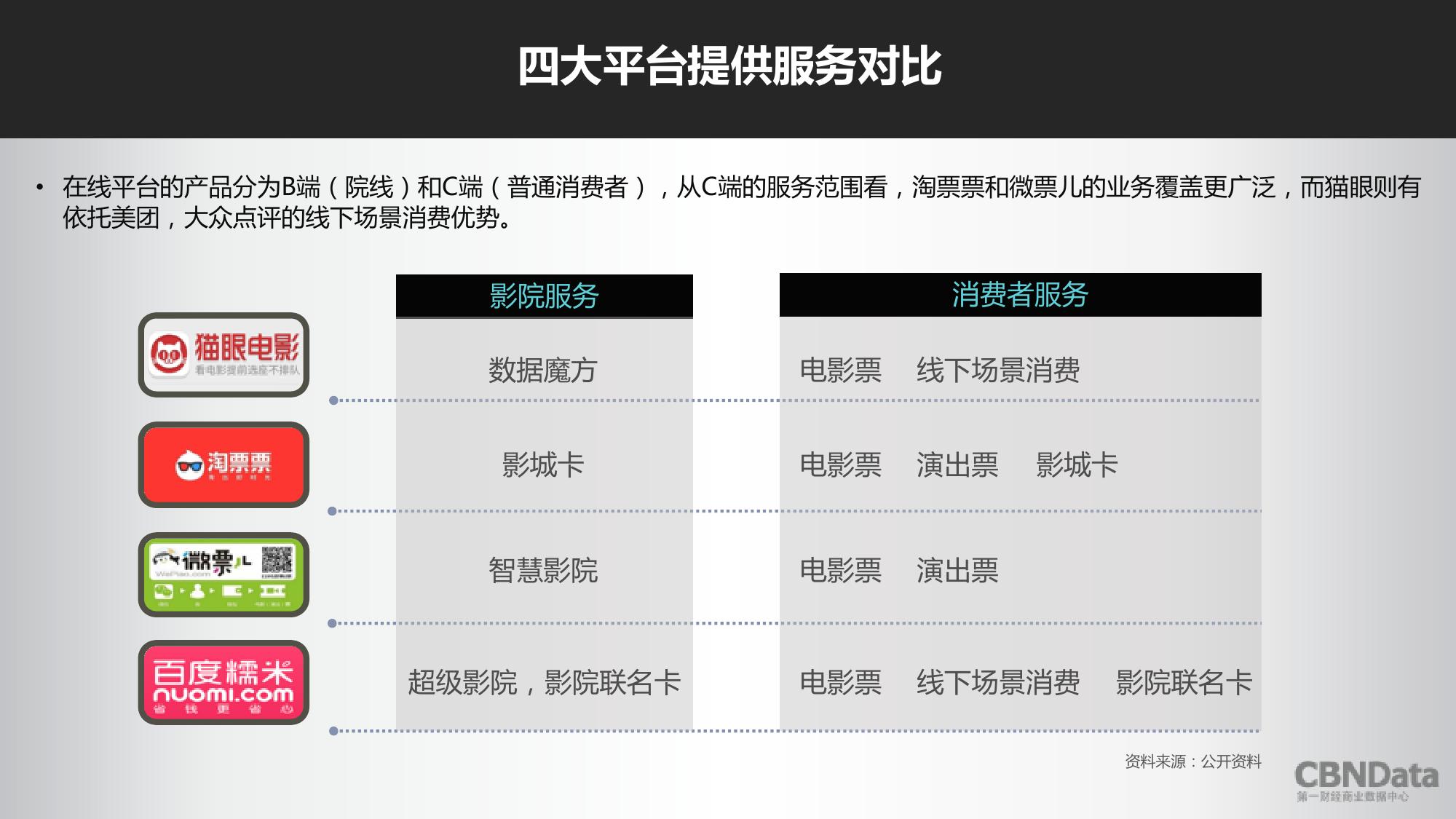 2016上半年中国在线票务平台大数据报告_000014