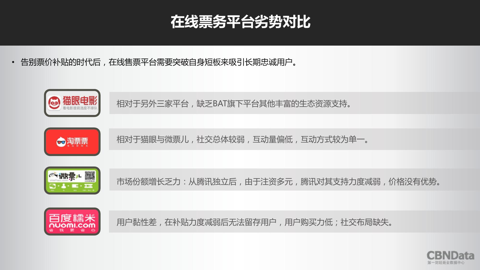2016上半年中国在线票务平台大数据报告_000016