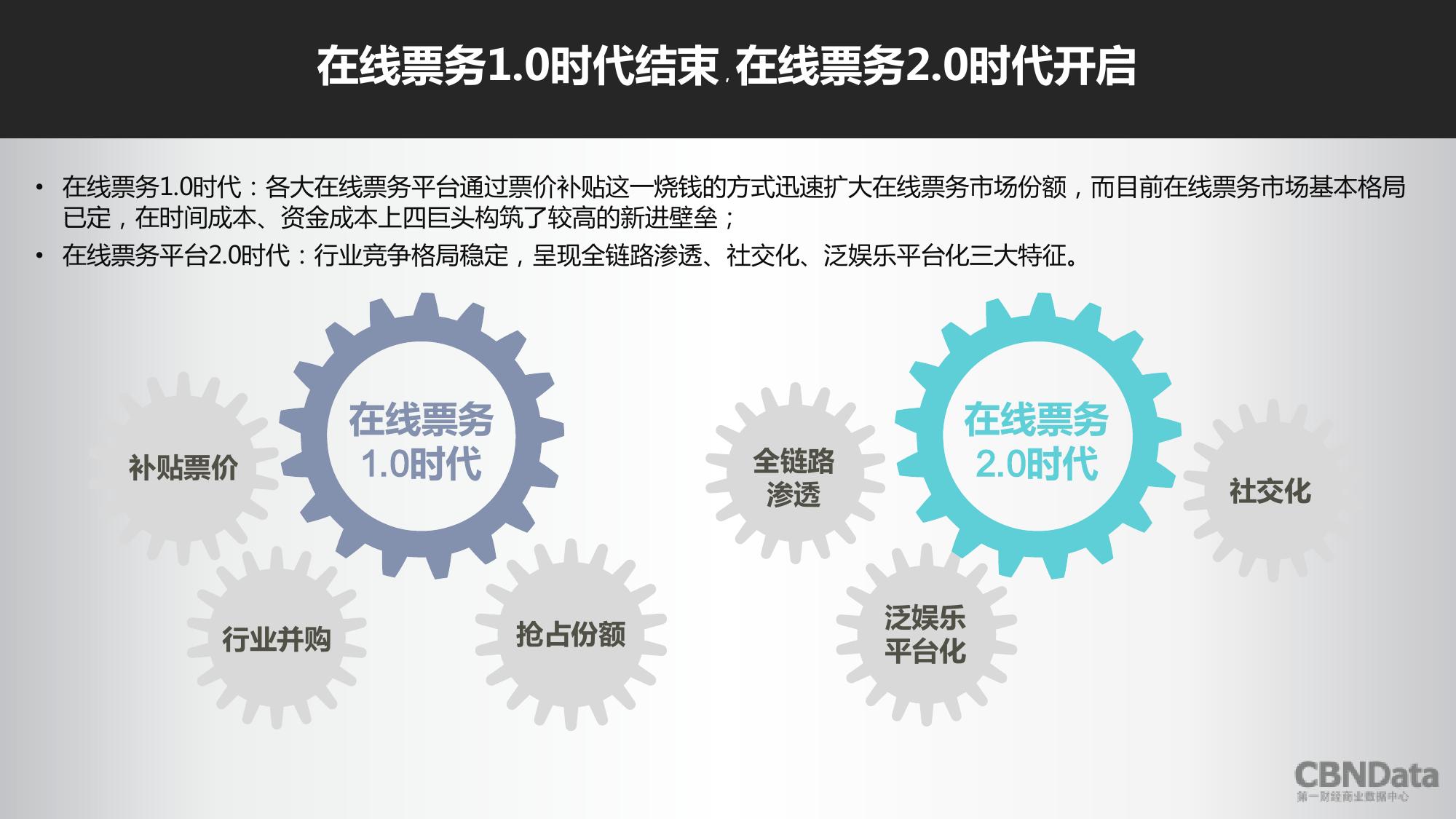 2016上半年中国在线票务平台大数据报告_000018