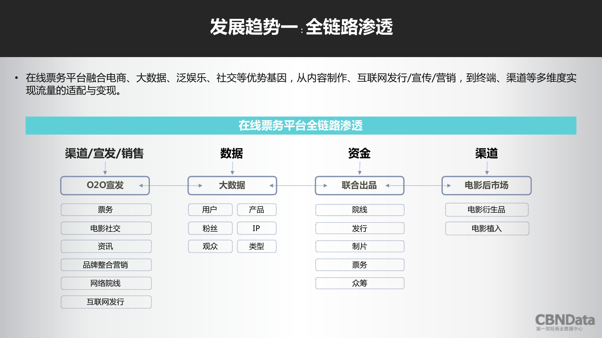 2016上半年中国在线票务平台大数据报告_000019