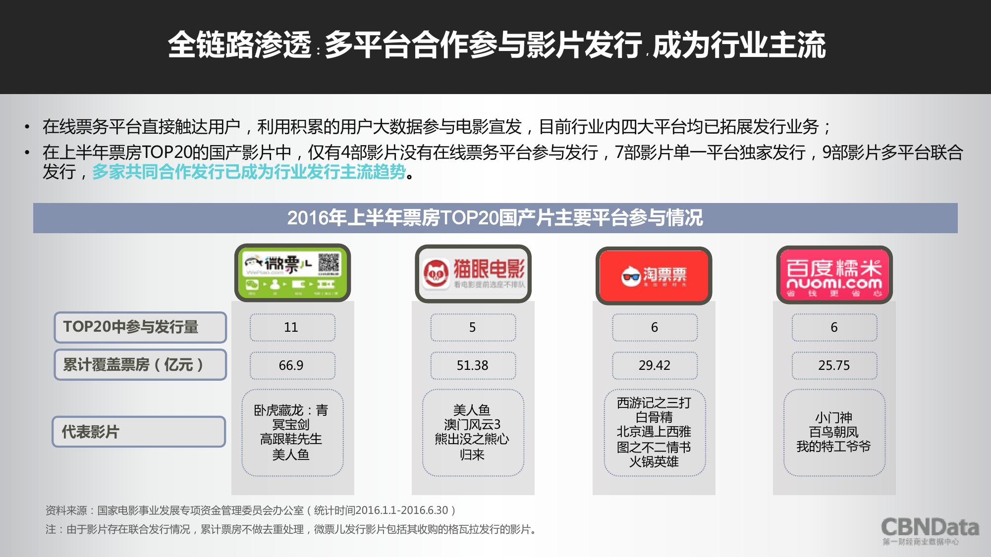 2016上半年中国在线票务平台大数据报告_000020