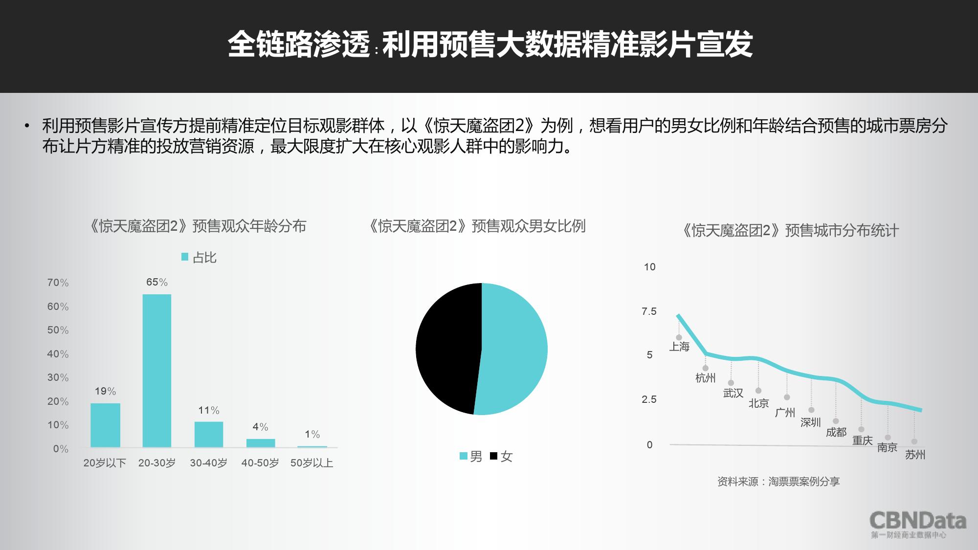2016上半年中国在线票务平台大数据报告_000022