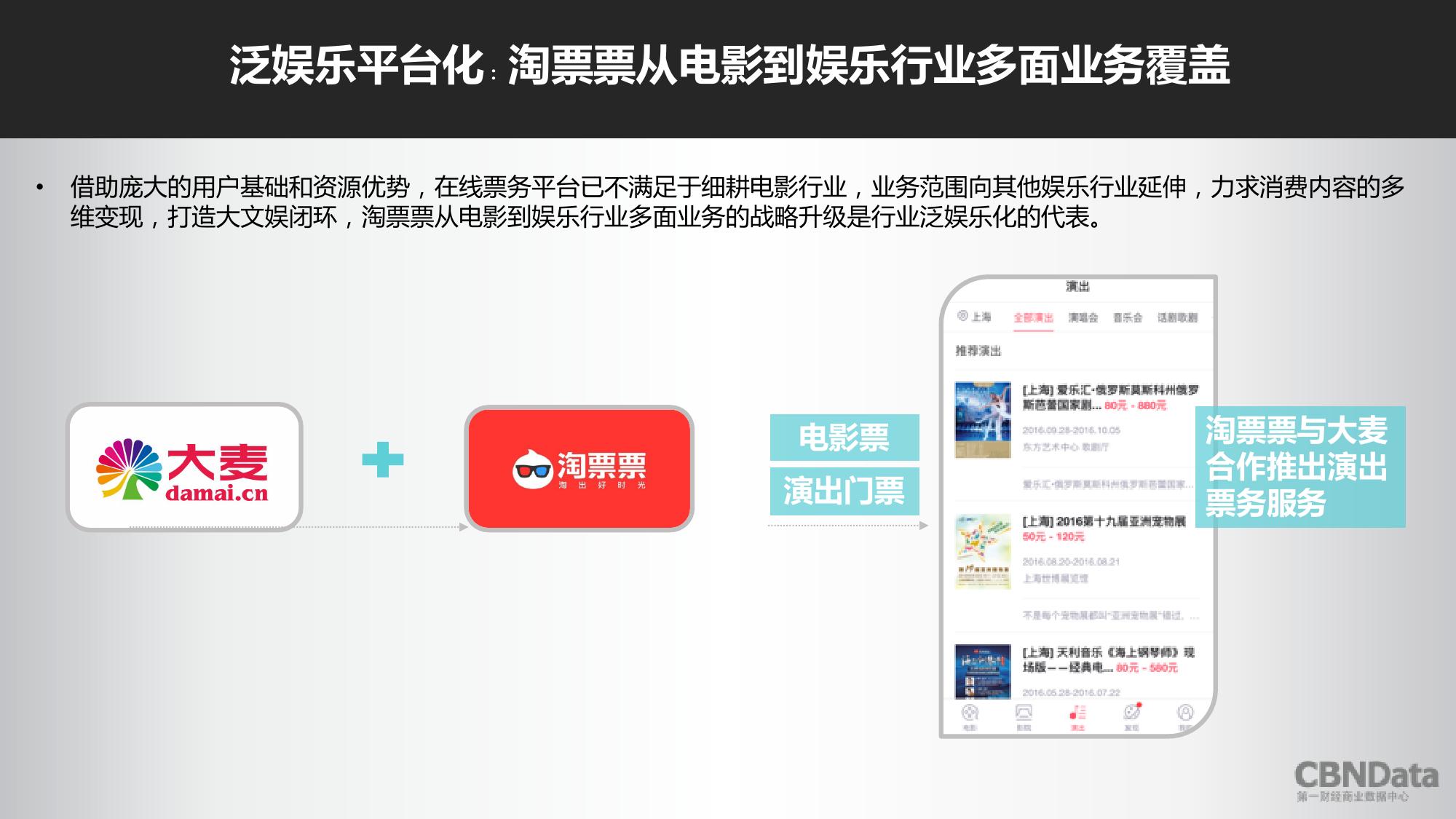 2016上半年中国在线票务平台大数据报告_000027