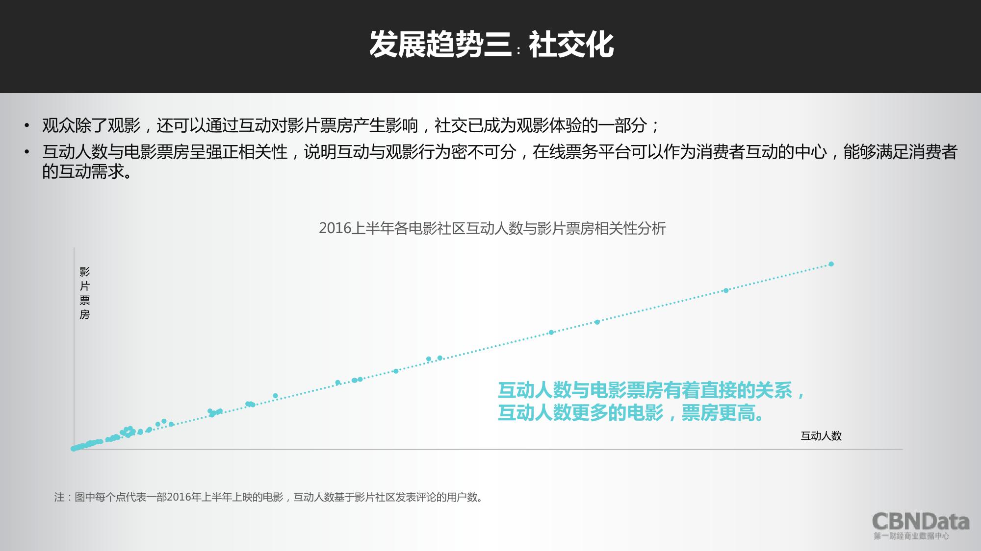 2016上半年中国在线票务平台大数据报告_000028