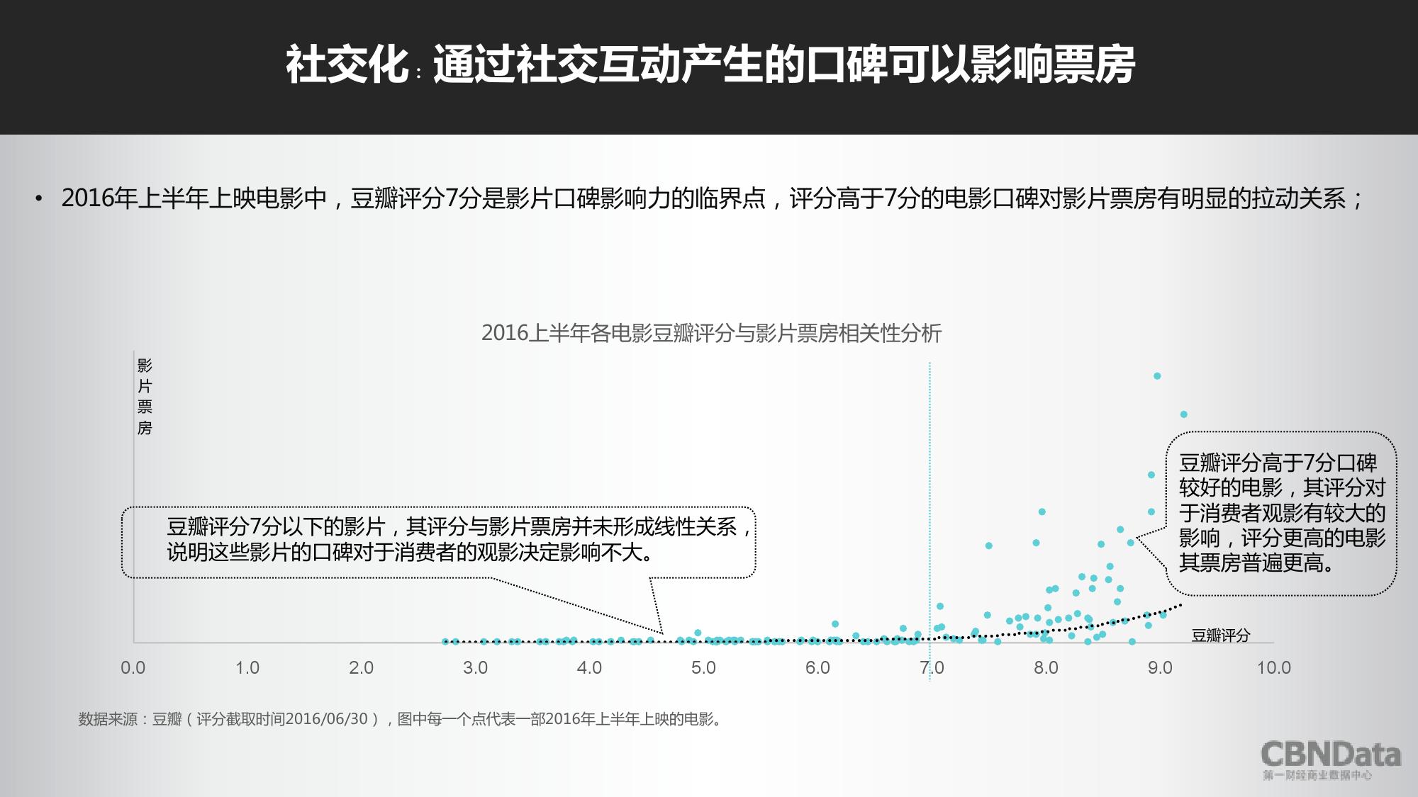2016上半年中国在线票务平台大数据报告_000029