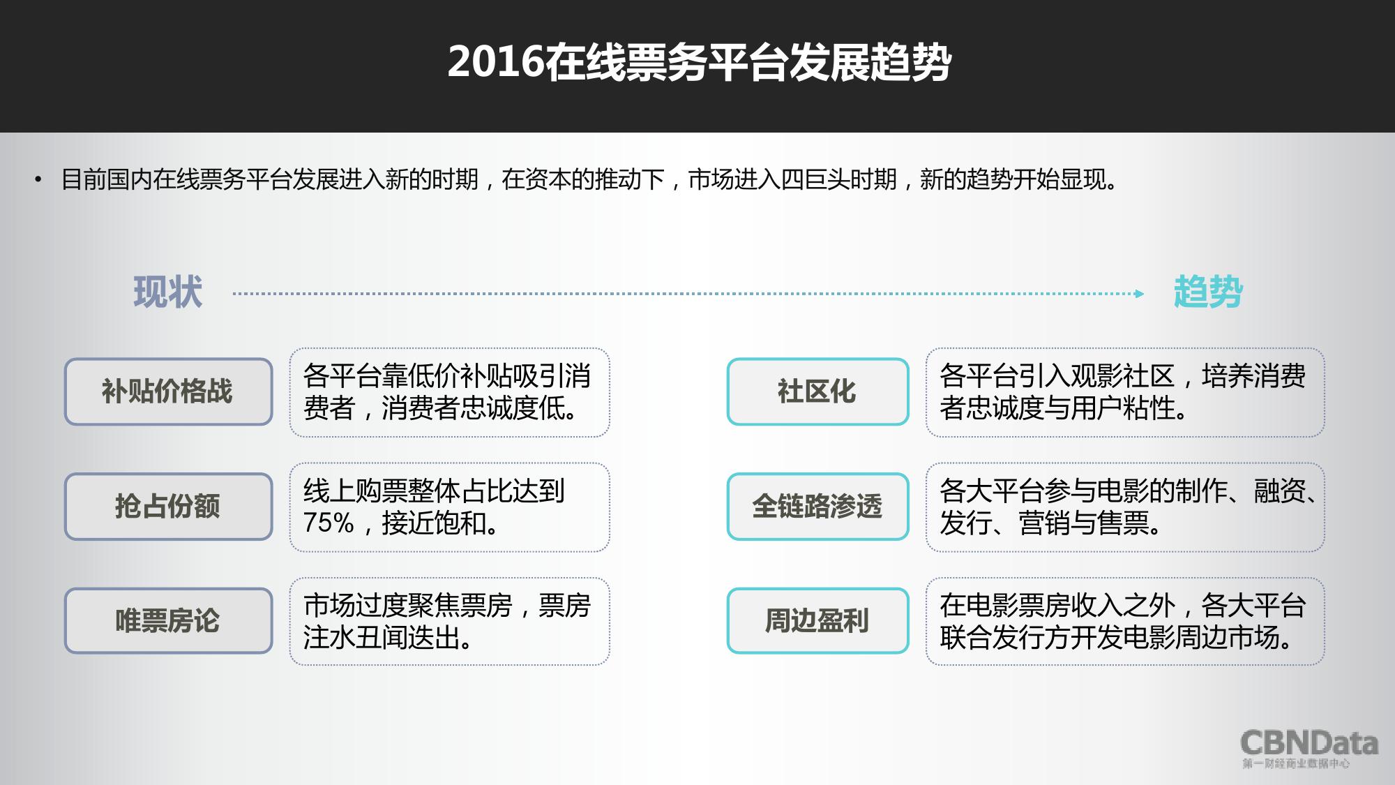 2016上半年中国在线票务平台大数据报告_000032