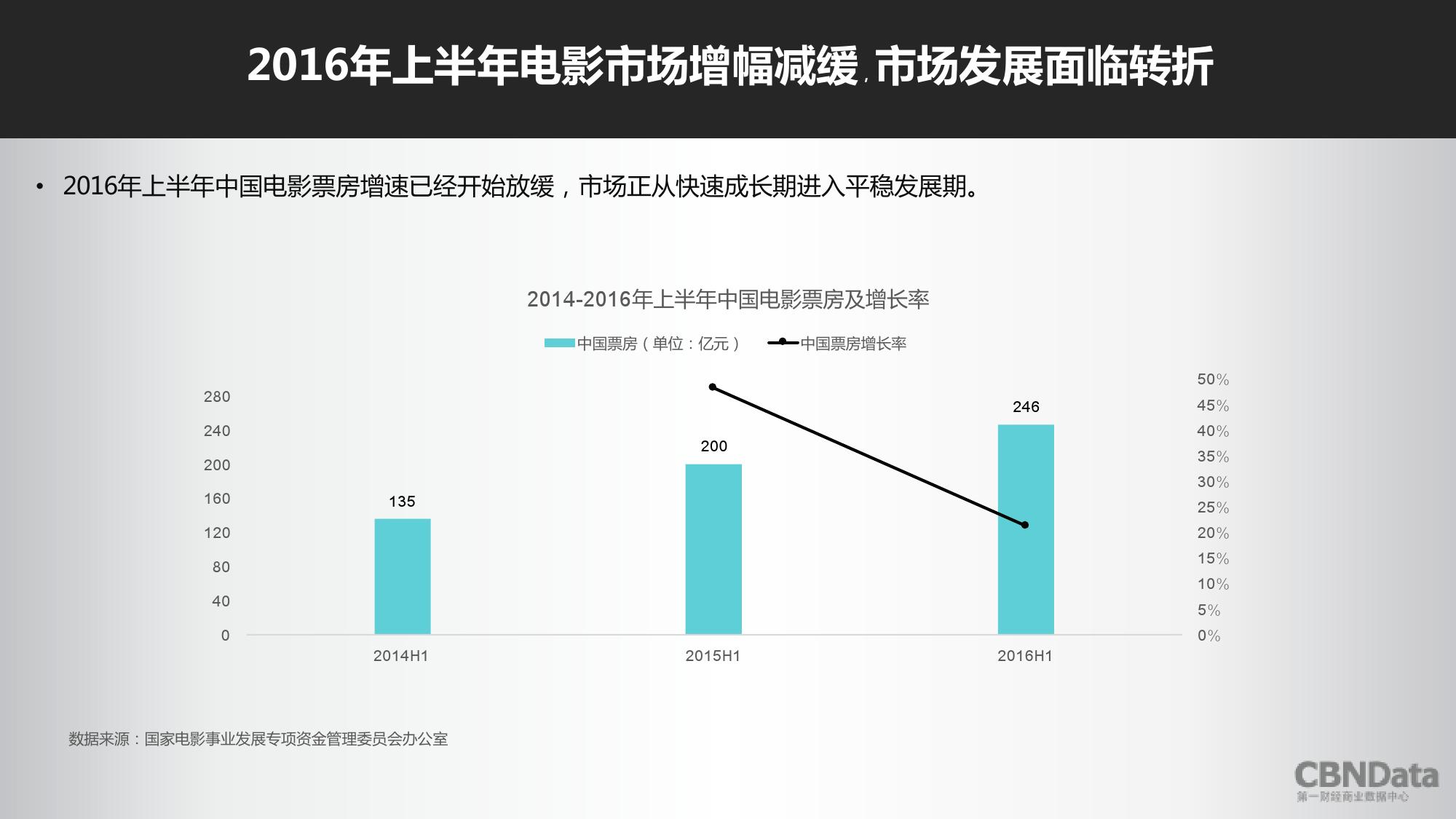 2016上半年中国在线票务平台大数据报告_000035