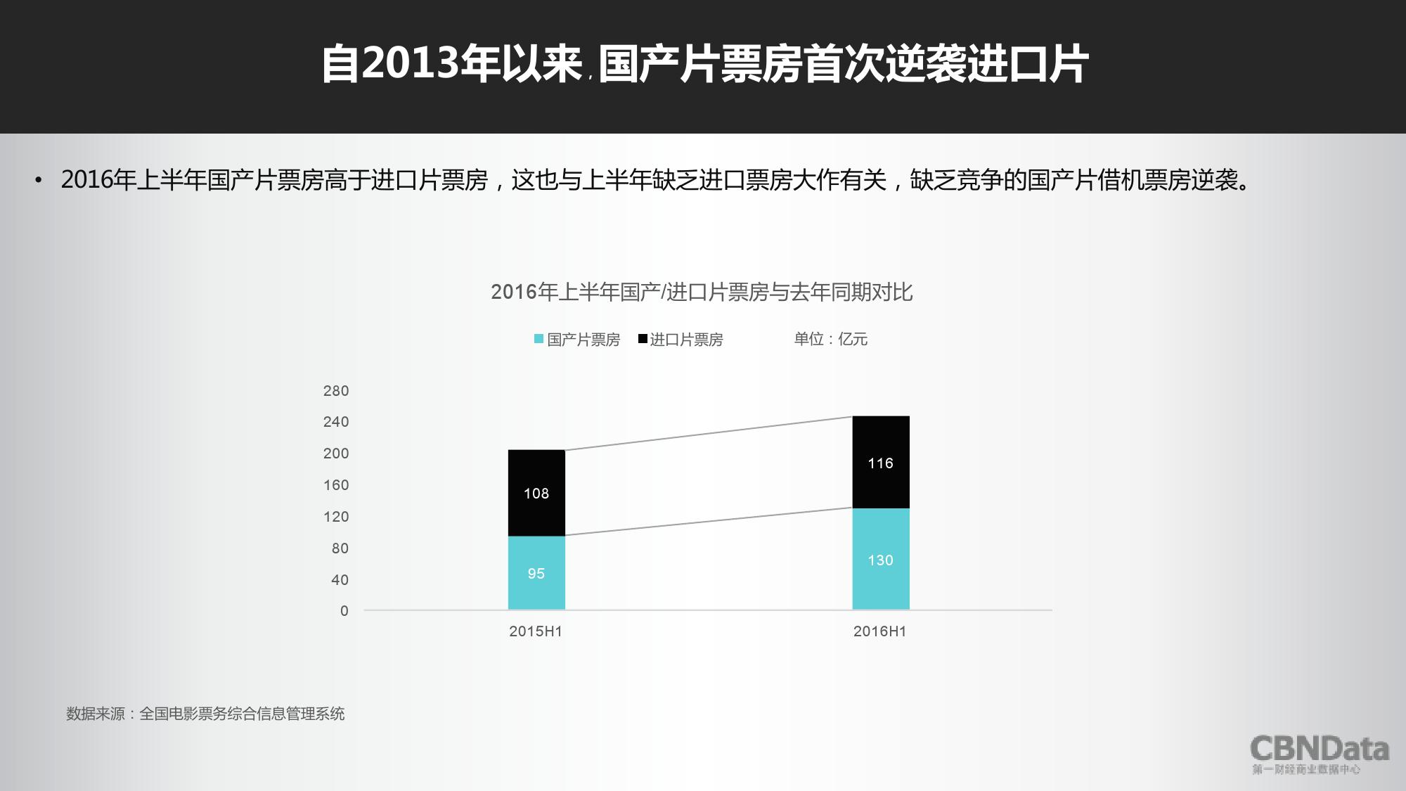2016上半年中国在线票务平台大数据报告_000036