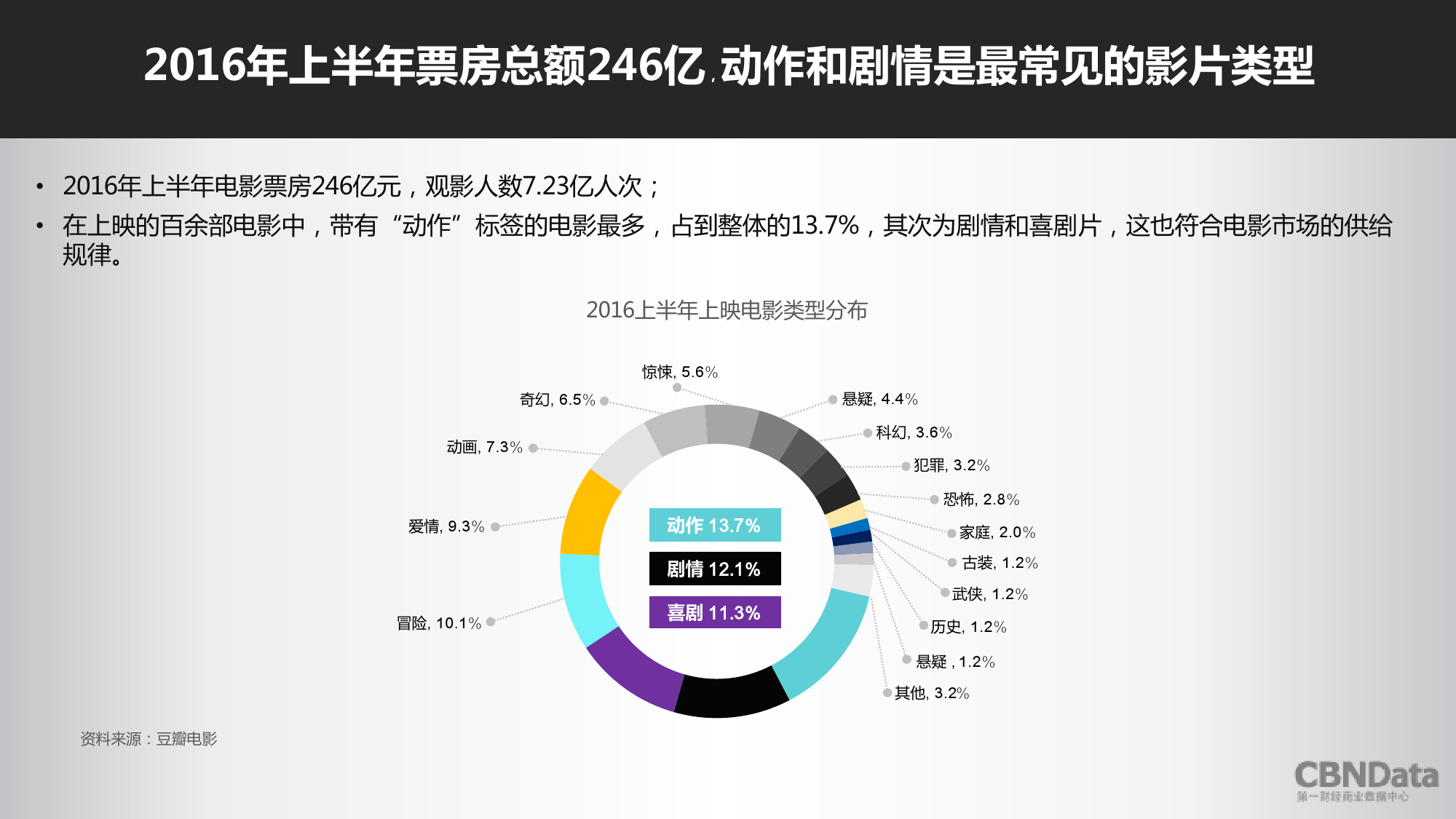 2016上半年中国在线票务平台大数据报告_000037