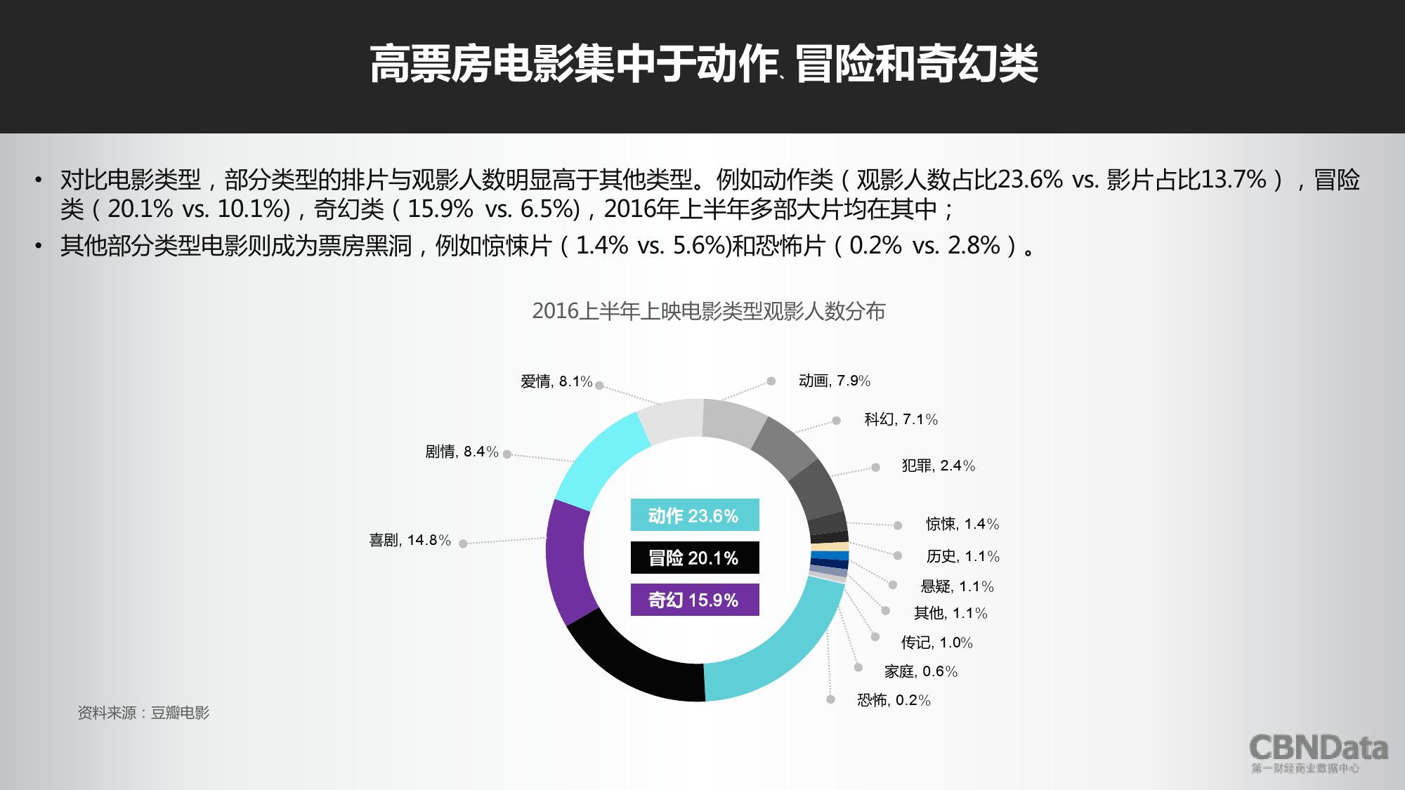 2016上半年中国在线票务平台大数据报告_000038