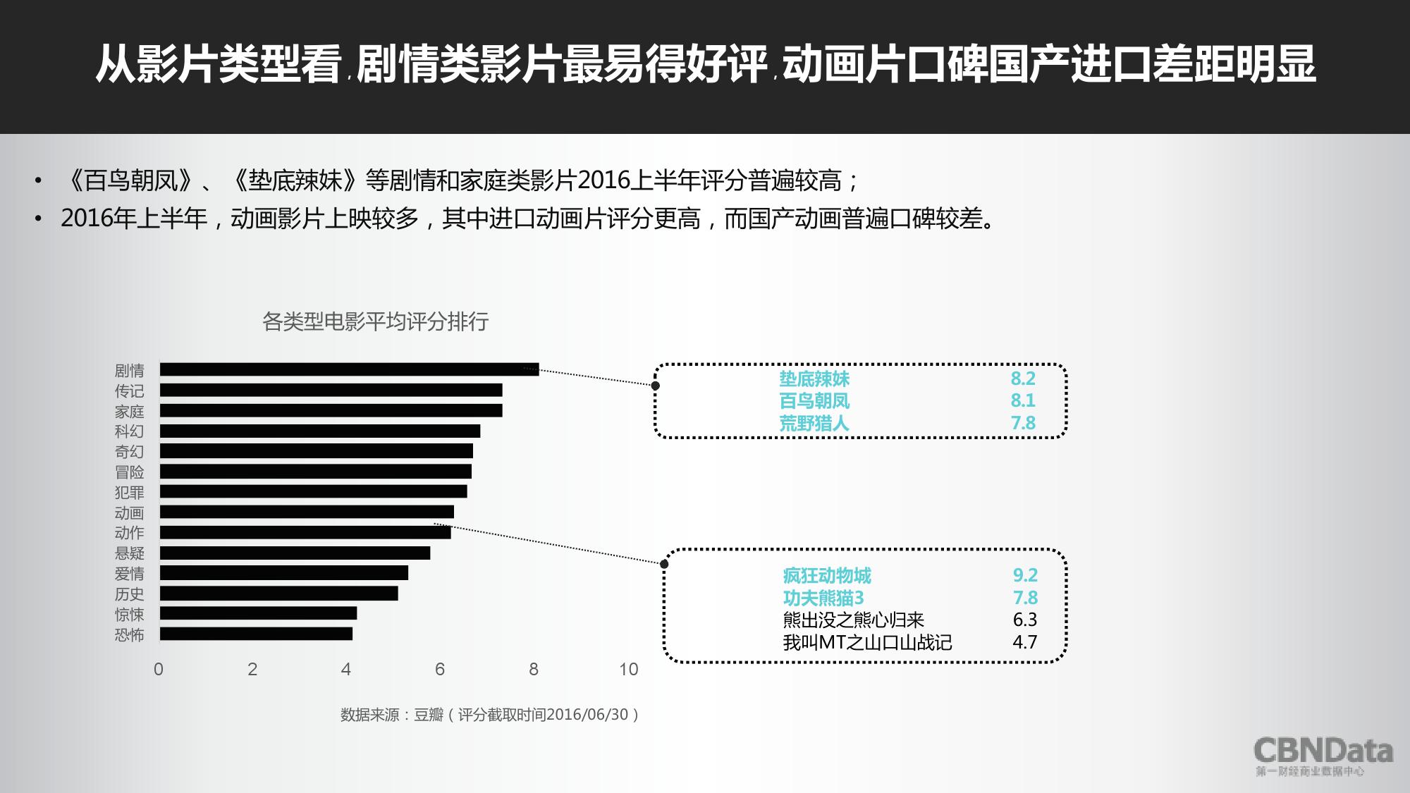 2016上半年中国在线票务平台大数据报告_000040