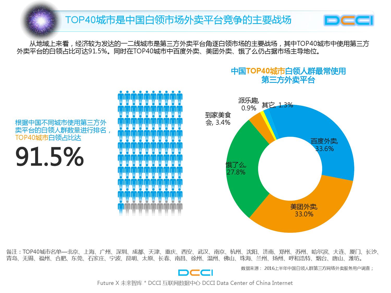 2016上半年中国白领网络外卖服务研究_000011
