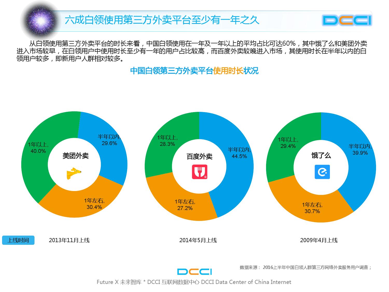 2016上半年中国白领网络外卖服务研究_000012