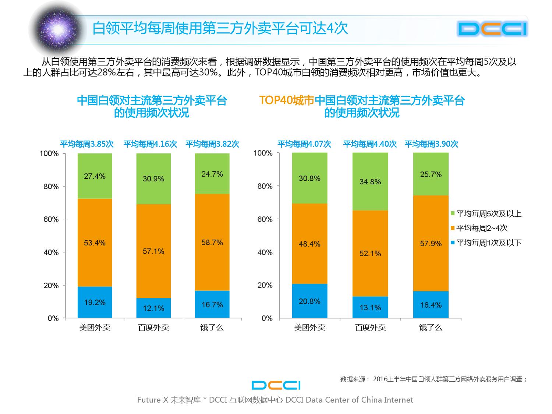 2016上半年中国白领网络外卖服务研究_000013
