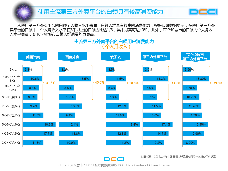 2016上半年中国白领网络外卖服务研究_000015
