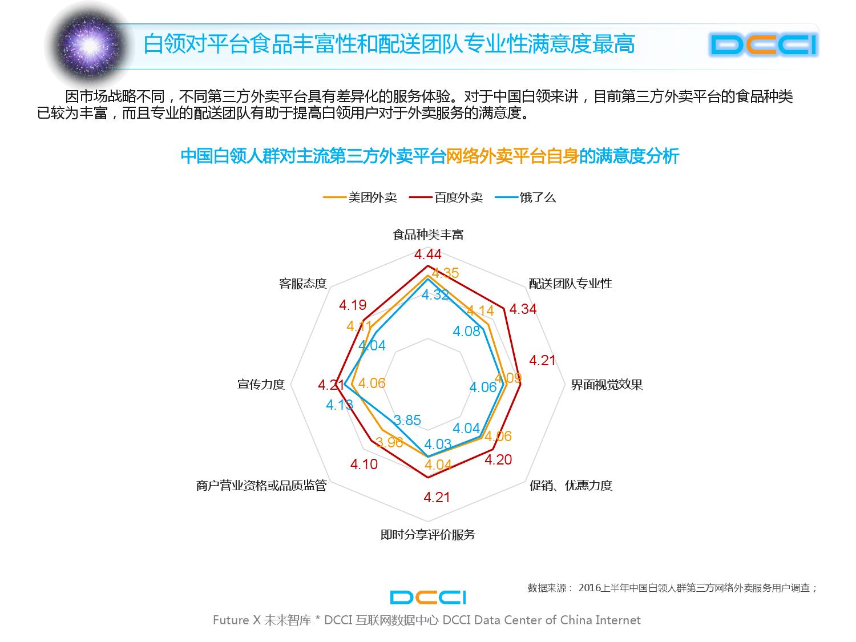 2016上半年中国白领网络外卖服务研究_000016