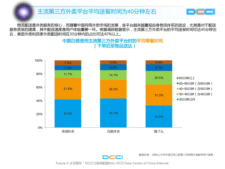 2016上半年中国白领网络外卖服务研究_000020
