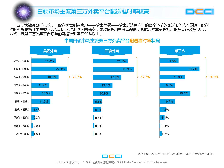 2016上半年中国白领网络外卖服务研究_000021
