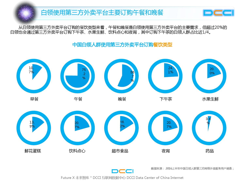 2016上半年中国白领网络外卖服务研究_000030