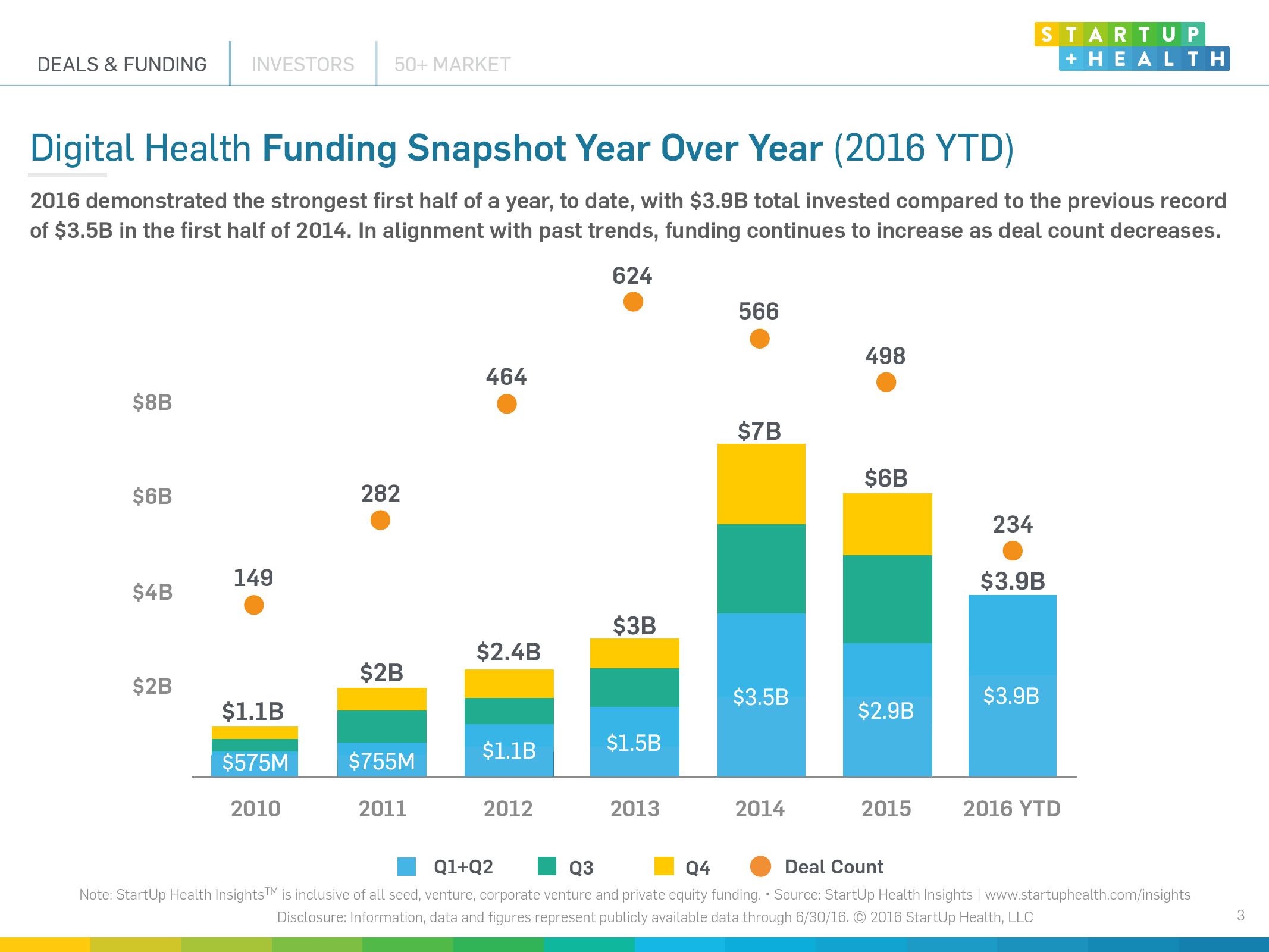 2016上半年互联网医疗投融资报告_000003