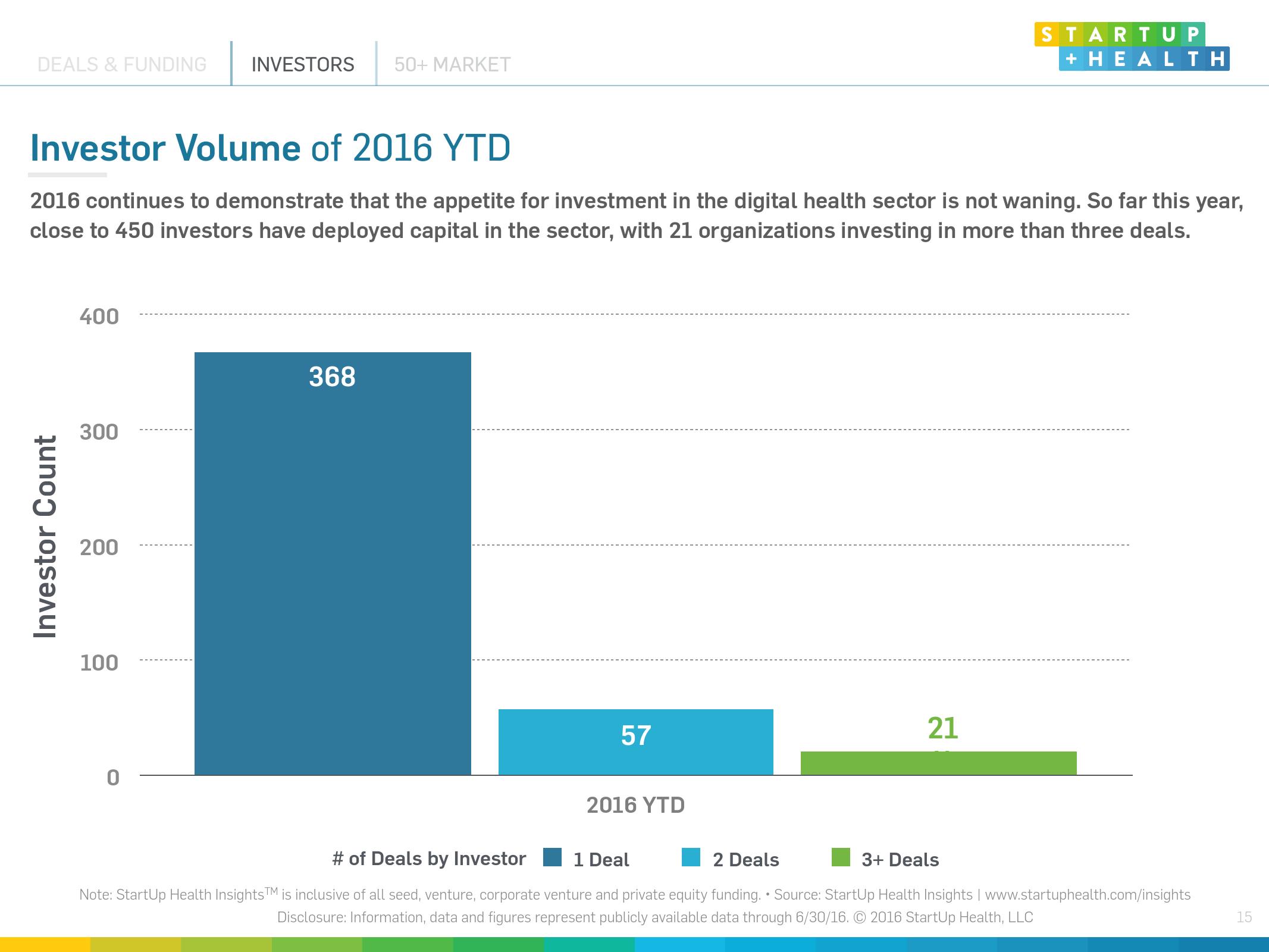2016上半年互联网医疗投融资报告_000015