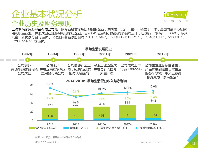 2016年中国上市公司互联网改造案例报告_000013