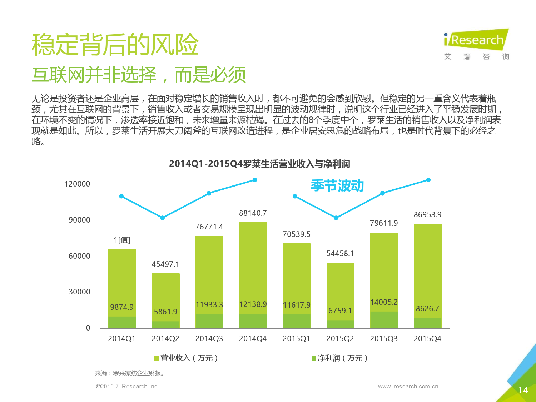 2016年中国上市公司互联网改造案例报告_000014