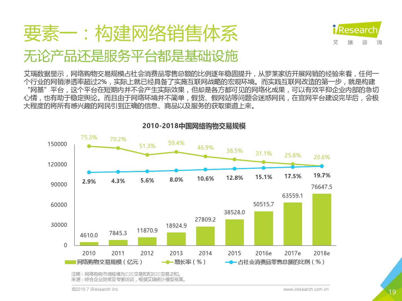 2016年中国上市公司互联网改造案例报告_000019