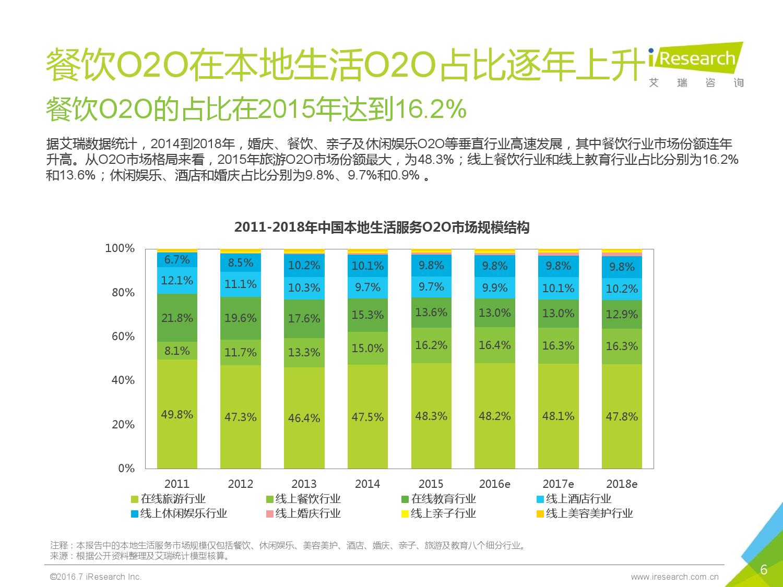 2016年中国外卖O2O行业发展报告_000006