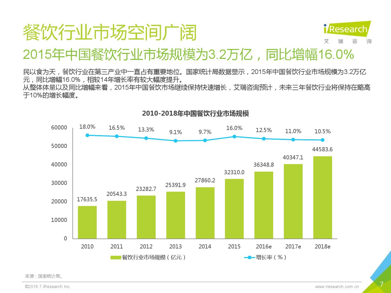 2016年中国外卖O2O行业发展报告_000007