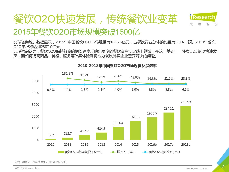 2016年中国外卖O2O行业发展报告_000008