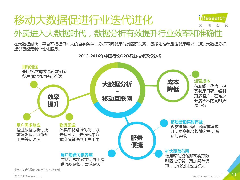 2016年中国外卖O2O行业发展报告_000011