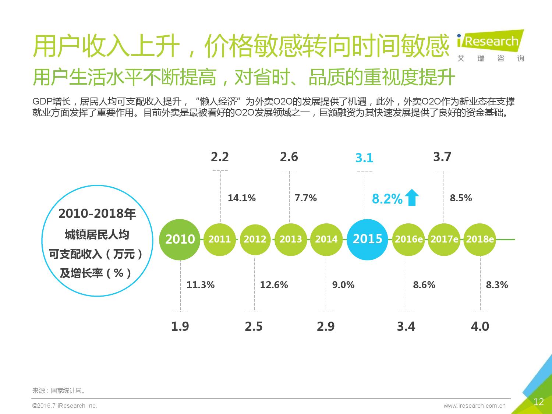 2016年中国外卖O2O行业发展报告_000012