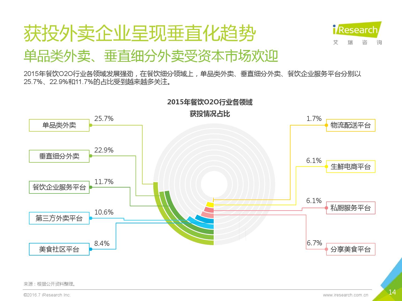 2016年中国外卖O2O行业发展报告_000014