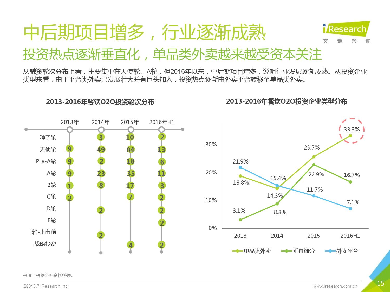 2016年中国外卖O2O行业发展报告_000015