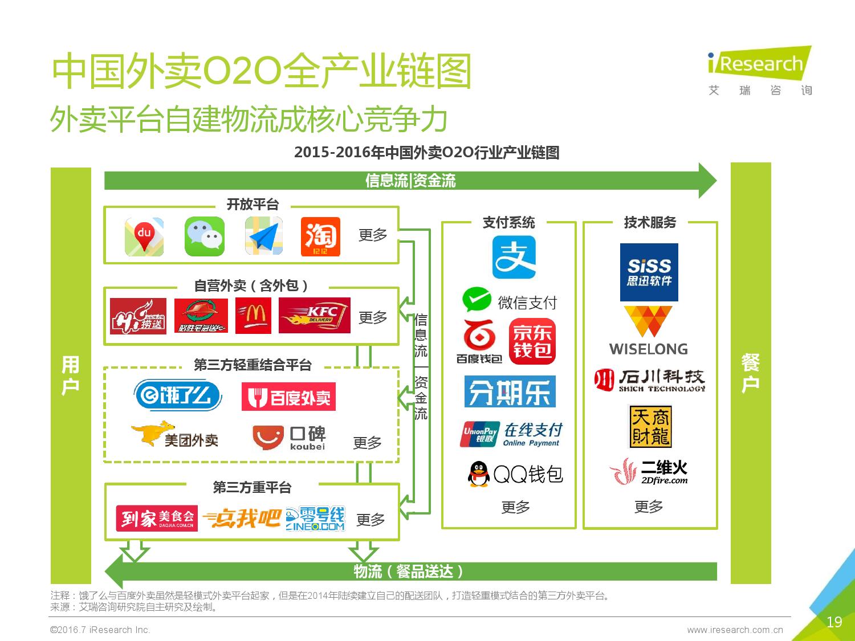 2016年中国外卖O2O行业发展报告_000019