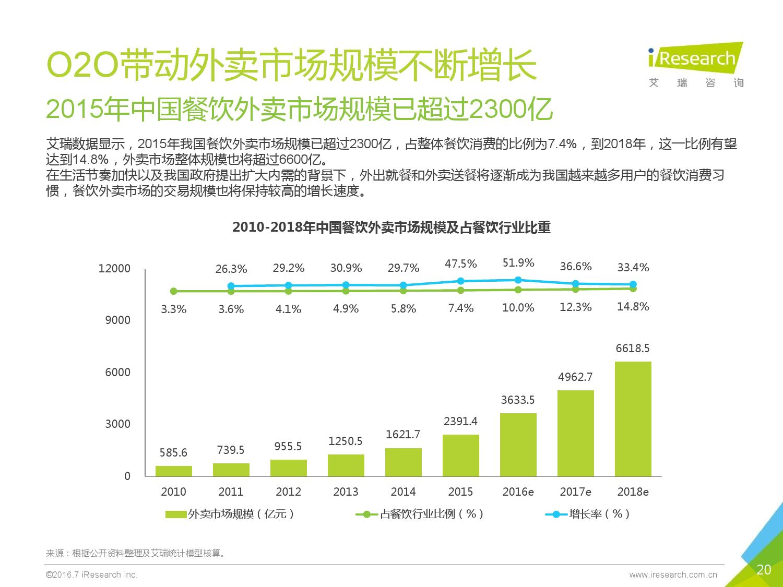2016年中国外卖O2O行业发展报告_000020