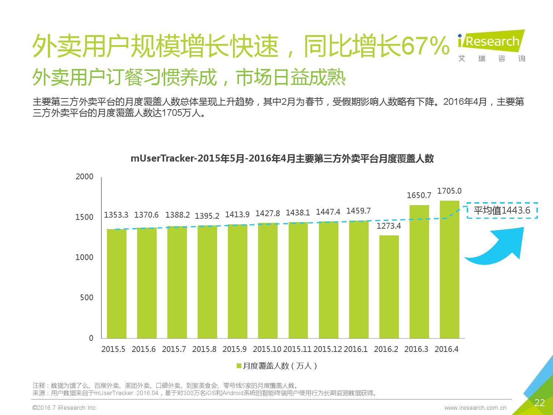 2016年中国外卖O2O行业发展报告_000022