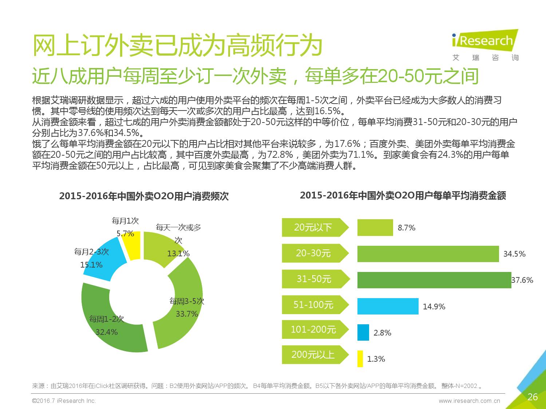 2016年中国外卖O2O行业发展报告_000026