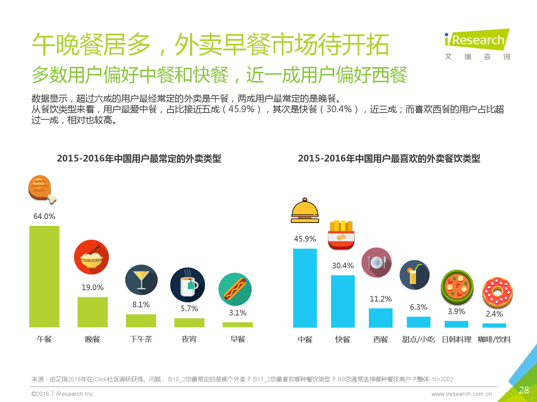 2016年中国外卖O2O行业发展报告_000028