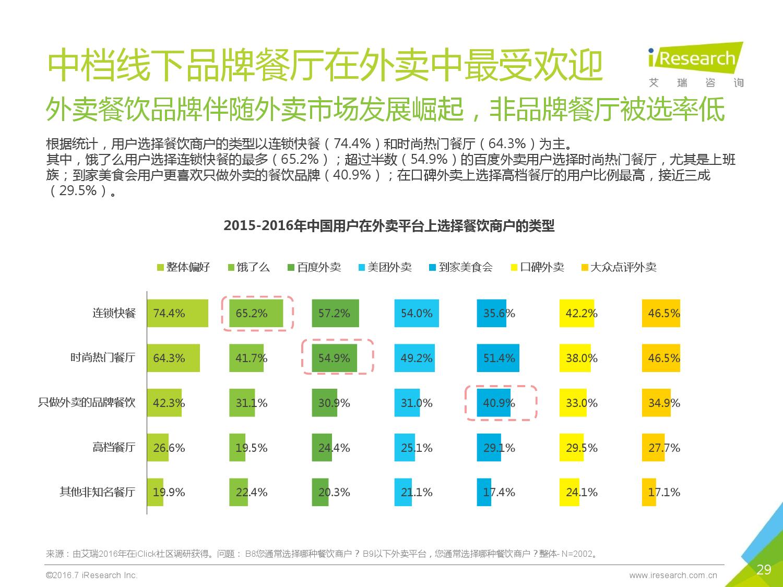 2016年中国外卖O2O行业发展报告_000029