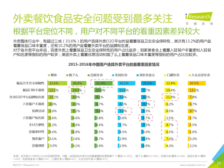 2016年中国外卖O2O行业发展报告_000030