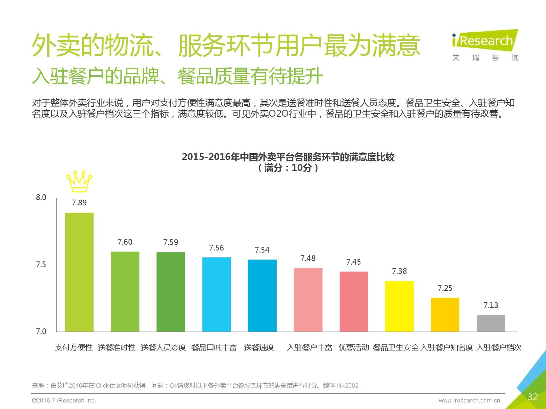 2016年中国外卖O2O行业发展报告_000032