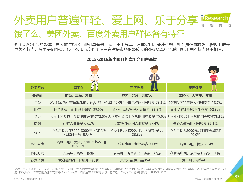 2016年中国外卖O2O行业发展报告_000033